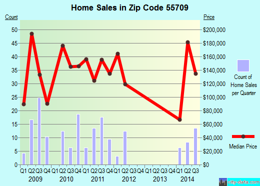 Zip code 55709 (Taconite, Minnesota) real estate house value trends