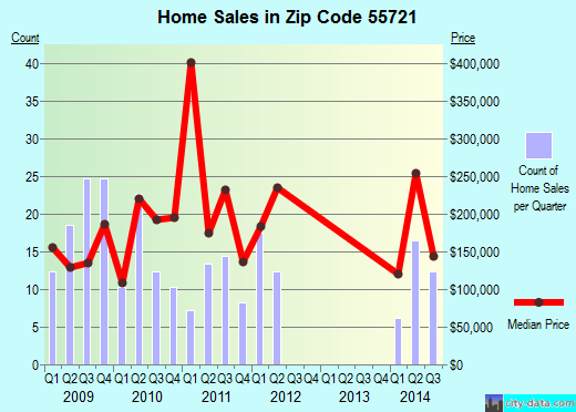 Zip code 55721 (Cohasset, Minnesota) real estate house value trends