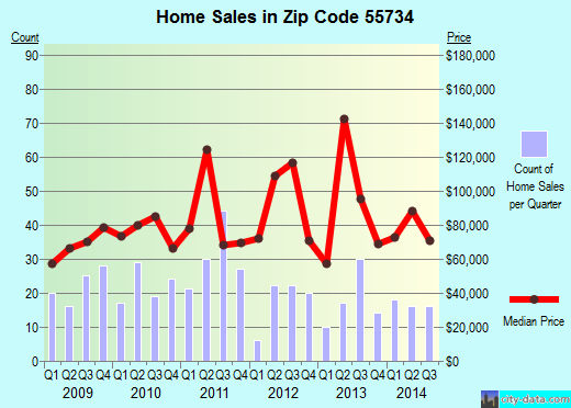 Zip code 55734 (Eveleth, Minnesota) real estate house value trends