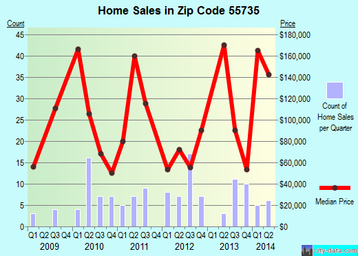 Zip code 55735 (Finlayson, Minnesota) real estate house value trends