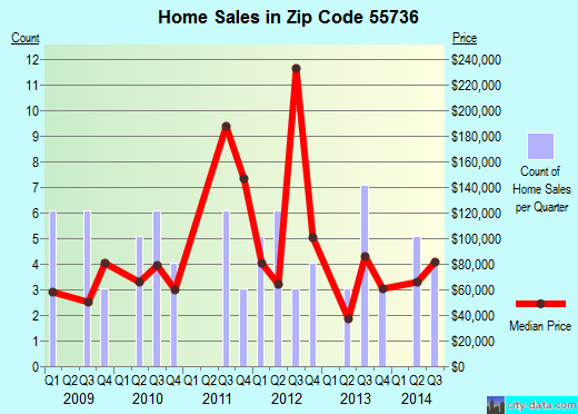 Zip code 55736 (Floodwood, Minnesota) real estate house value trends