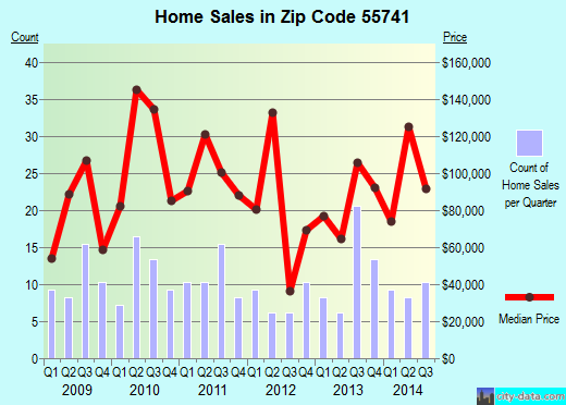 Zip code 55741 (Gilbert, Minnesota) real estate house value trends