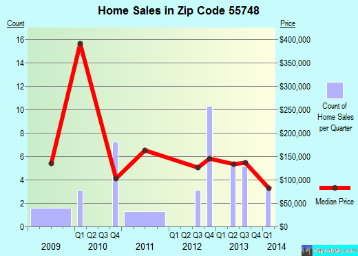 Zip code 55748 (Hill City, Minnesota) real estate house value trends