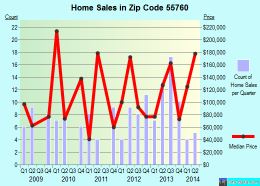 Zip code 55760 (McGregor, Minnesota) real estate house value trends