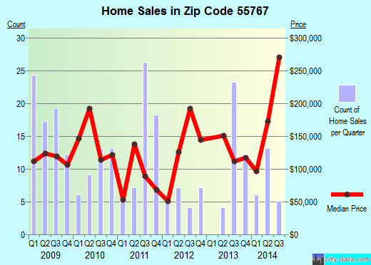 Zip code 55767 (Moose Lake, Minnesota) real estate house value trends