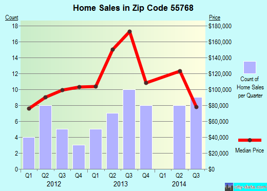 Zip code 55768 (Mountain Iron, Minnesota) real estate house value trends