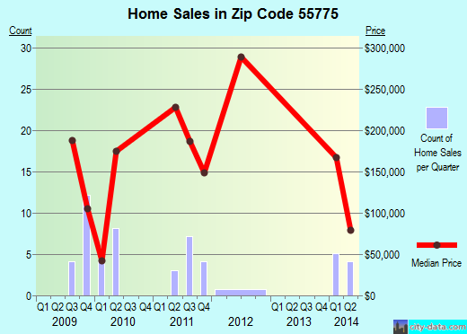 Zip code 55775 (Nashwauk, Minnesota) real estate house value trends