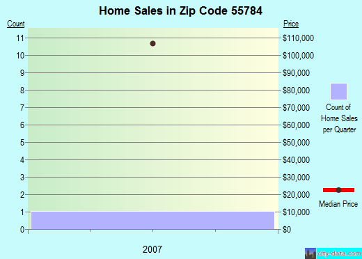 Zip code 55784 (, Minnesota) real estate house value trends