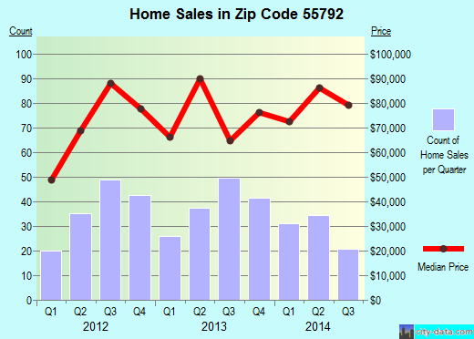 Zip code 55792 (Virginia, Minnesota) real estate house value trends