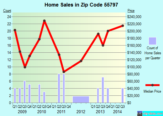 Zip code 55797 (Wrenshall, Minnesota) real estate house value trends