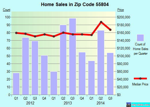 Zip code 55804 (Duluth, Minnesota) real estate house value trends