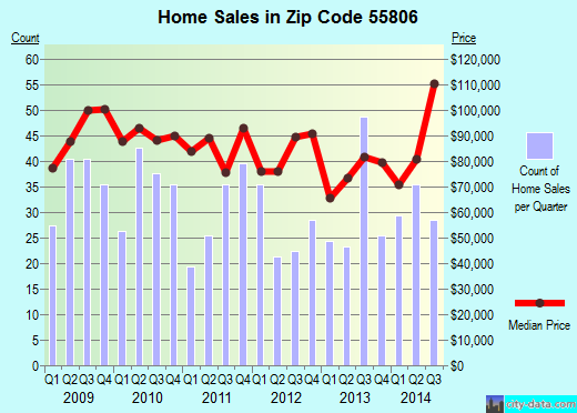Zip code 55806 (Duluth, Minnesota) real estate house value trends