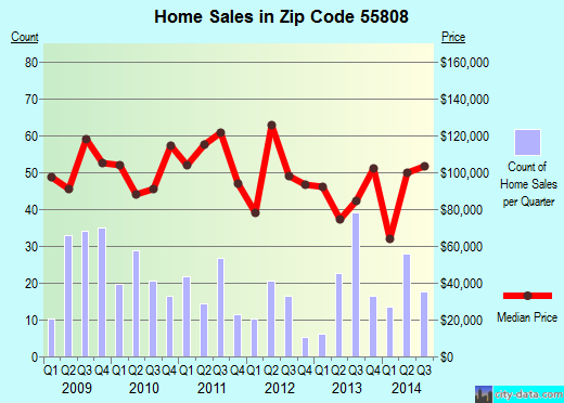 Zip code 55808 (Duluth, Minnesota) real estate house value trends
