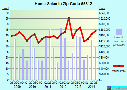 Zip code 55812 (Duluth, Minnesota) real estate house value trends