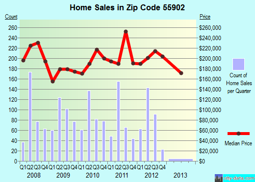 Zip code 55902 (Rochester, Minnesota) real estate house value trends