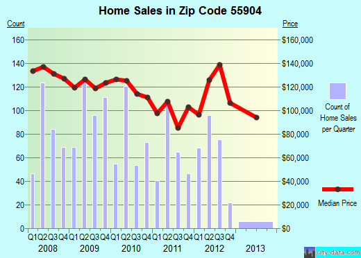 Zip code 55904 (Rochester, Minnesota) real estate house value trends