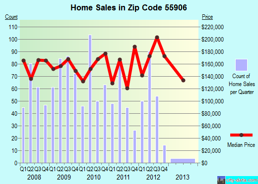 Zip code 55906 (Rochester, Minnesota) real estate house value trends