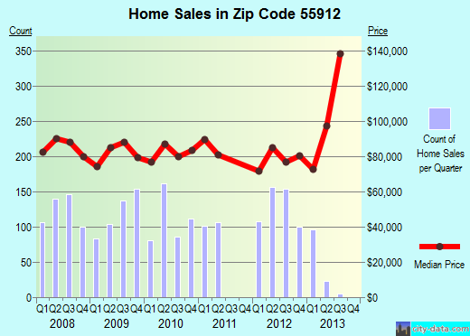 Zip code 55912 (Austin, Minnesota) real estate house value trends