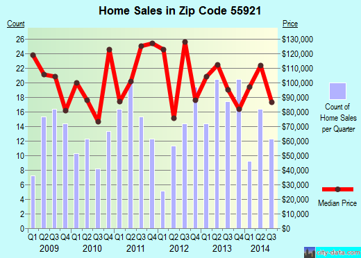 Zip code 55921 (Caledonia, Minnesota) real estate house value trends
