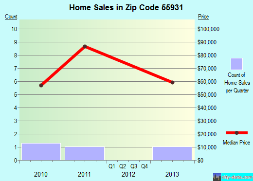 Zip code 55931 (Eitzen, Minnesota) real estate house value trends