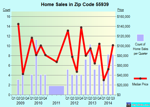 Zip code 55939 (Harmony, Minnesota) real estate house value trends