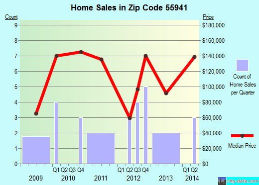 Zip code 55941 (Hokah, Minnesota) real estate house value trends