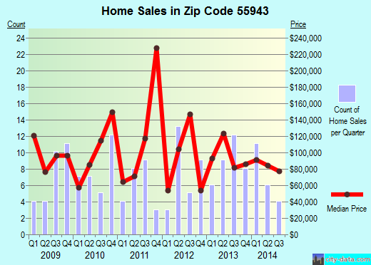 Zip code 55943 (Houston, Minnesota) real estate house value trends