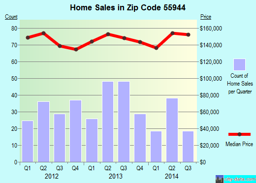 Zip code 55944 (Kasson, Minnesota) real estate house value trends
