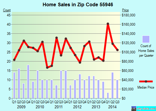 Zip code 55946 (Kenyon, Minnesota) real estate house value trends