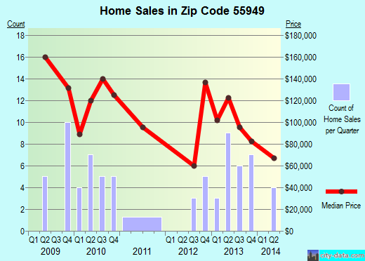 Zip code 55949 (Lanesboro, Minnesota) real estate house value trends