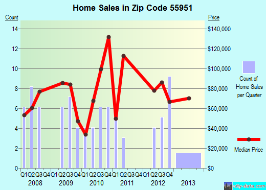 Zip code 55951 (Le Roy, Minnesota) real estate house value trends