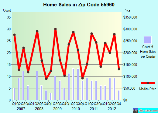 Zip code 55960 (Oronoco, Minnesota) real estate house value trends