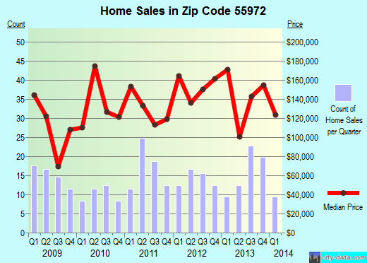Zip code 55972 (St. Charles, Minnesota) real estate house value trends