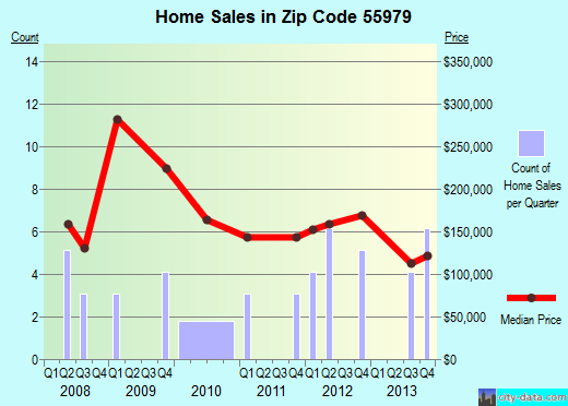 Zip code 55979 (Utica, Minnesota) real estate house value trends