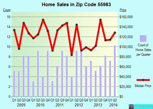 Zip code 55983 (Wanamingo, Minnesota) real estate house value trends