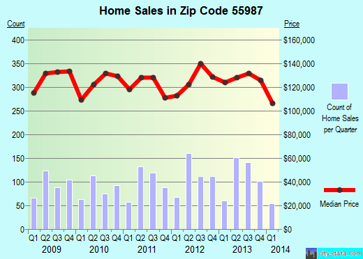 Zip code 55987 (Winona, Minnesota) real estate house value trends