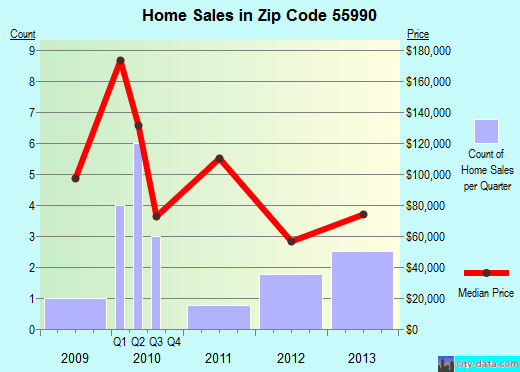 Zip code 55990 (Wykoff, Minnesota) real estate house value trends