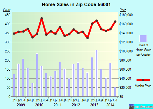 Zip code 56001 (Mankato, Minnesota) real estate house value trends