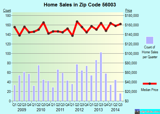 Zip code 56003 (North Mankato, Minnesota) real estate house value trends