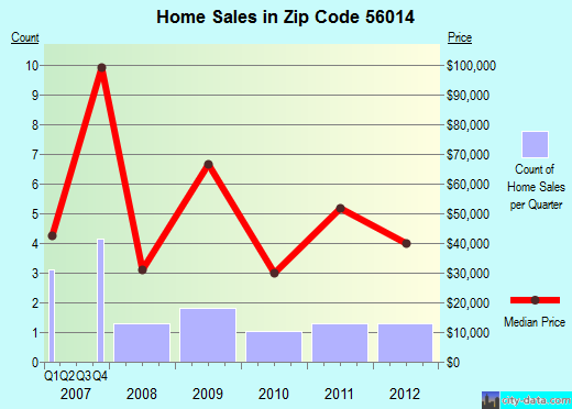 Zip code 56014 (Bricelyn, Minnesota) real estate house value trends