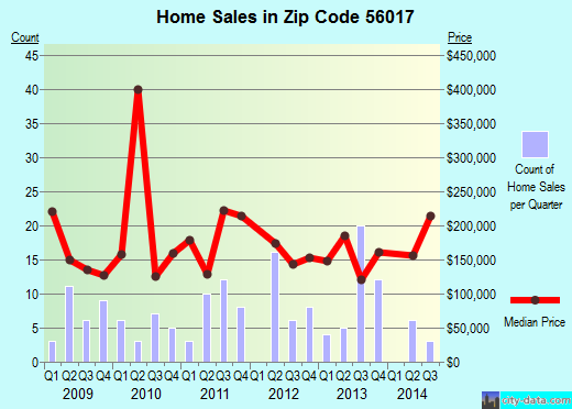 Zip code 56017 (Cleveland, Minnesota) real estate house value trends