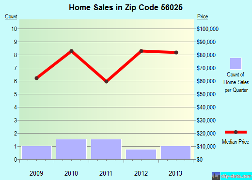 Zip code 56025 (Easton, Minnesota) real estate house value trends