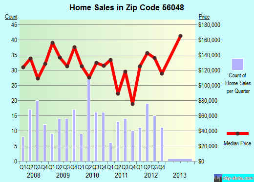 Zip code 56048 (Janesville, Minnesota) real estate house value trends