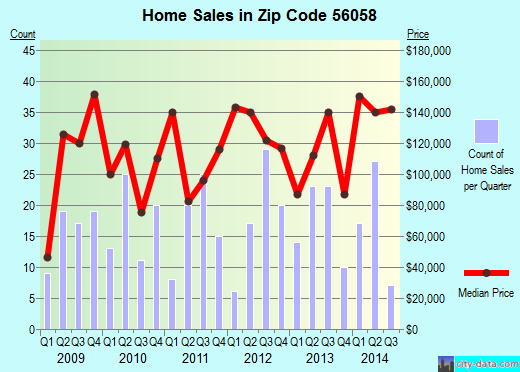 Zip code 56058 (Le Sueur, Minnesota) real estate house value trends