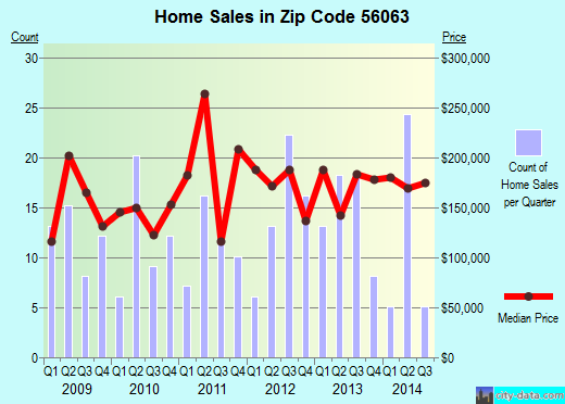 Zip code 56063 (Madison Lake, Minnesota) real estate house value trends