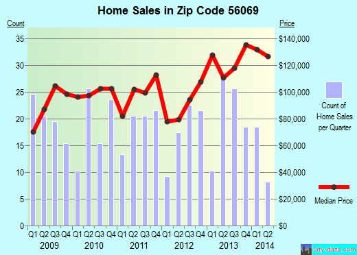 Zip code 56069 (Montgomery, Minnesota) real estate house value trends