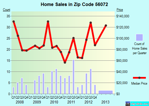 Zip code 56072 (New Richland, Minnesota) real estate house value trends