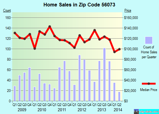 Zip code 56073 (New Ulm, Minnesota) real estate house value trends