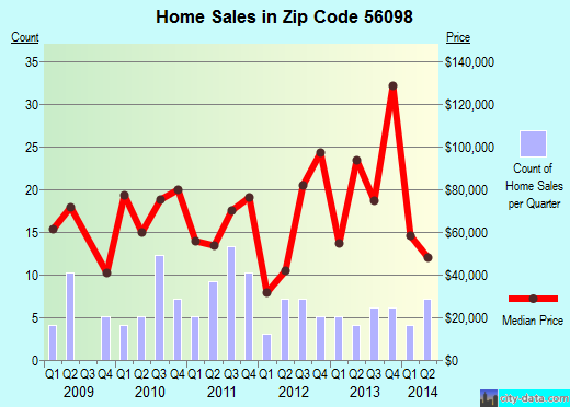 Zip code 56098 (Winnebago, Minnesota) real estate house value trends