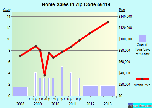 Zip code 56119 (Brewster, Minnesota) real estate house value trends